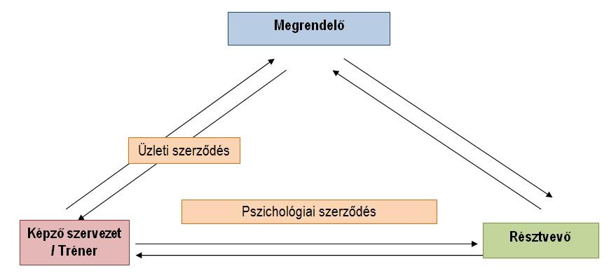 szerzitipus